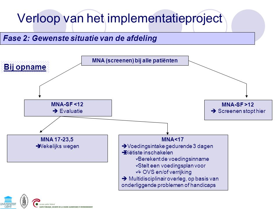 Verloop van het implementatieproject MNA (screenen) bij alle patiënten MNA-SF <12  Evaluatie MNA-SF >12  Screenen stopt hier MNA 17-23,5  Wekelijks