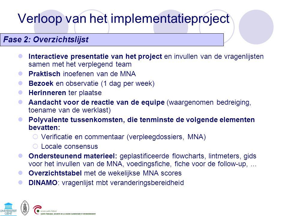 Verloop van het implementatieproject Fase 2: Overzichtslijst Interactieve presentatie van het project en invullen van de vragenlijsten samen met het verplegend team Praktisch inoefenen van de MNA Bezoek en observatie (1 dag per week) Herinneren ter plaatse Aandacht voor de reactie van de equipe (waargenomen bedreiging, toename van de werklast) Polyvalente tussenkomsten, die tenminste de volgende elementen bevatten:  Verificatie en commentaar (verpleegdossiers, MNA)  Locale consensus Ondersteunend materieel: geplastificeerde flowcharts, lintmeters, gids voor het invullen van de MNA, voedingsfiche, fiche voor de follow-up,...