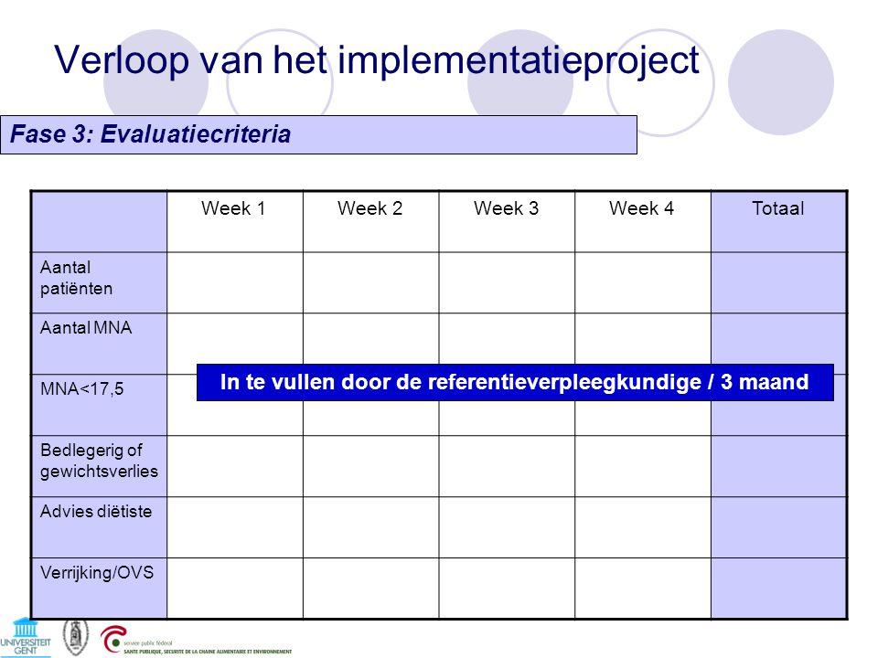 Verloop van het implementatieproject Week 1Week 2Week 3Week 4Totaal Aantal patiënten Aantal MNA MNA<17,5 Bedlegerig of gewichtsverlies Advies diëtiste Verrijking/OVS In te vullen door de referentieverpleegkundige / 3 maand Fase 3: Evaluatiecriteria