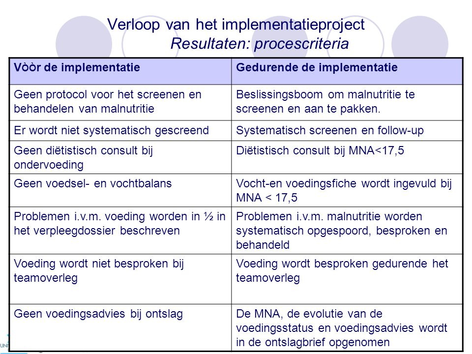 Verloop van het implementatieproject Resultaten: procescriteria V ÒÒ r de implementatieGedurende de implementatie Geen protocol voor het screenen en behandelen van malnutritie Beslissingsboom om malnutritie te screenen en aan te pakken.