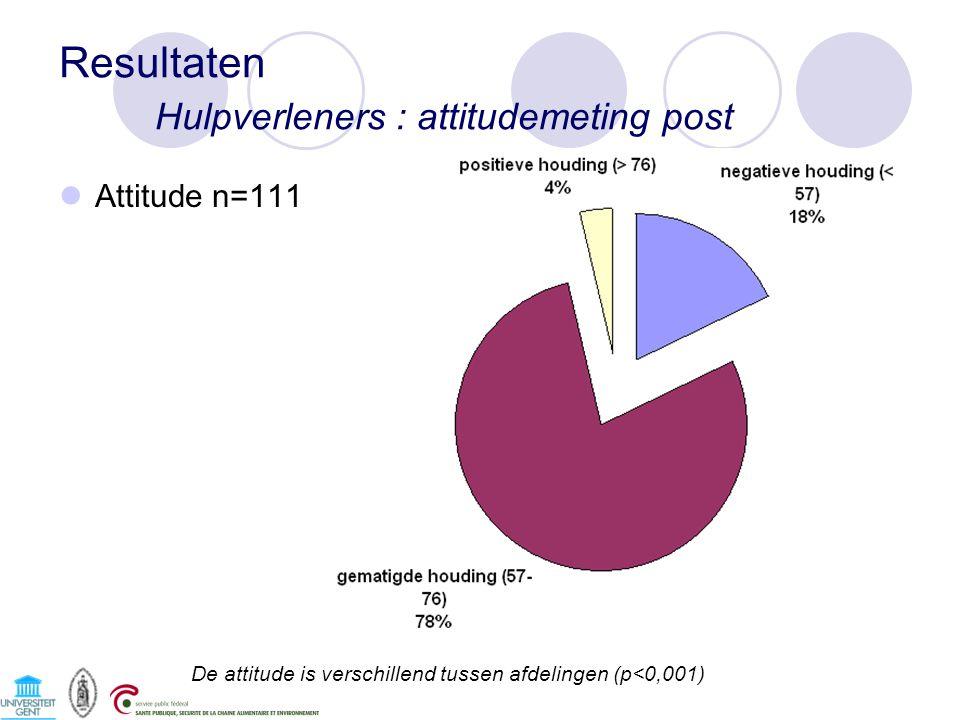Resultaten Hulpverleners : attitudemeting post Attitude n=111 De attitude is verschillend tussen afdelingen (p<0,001)