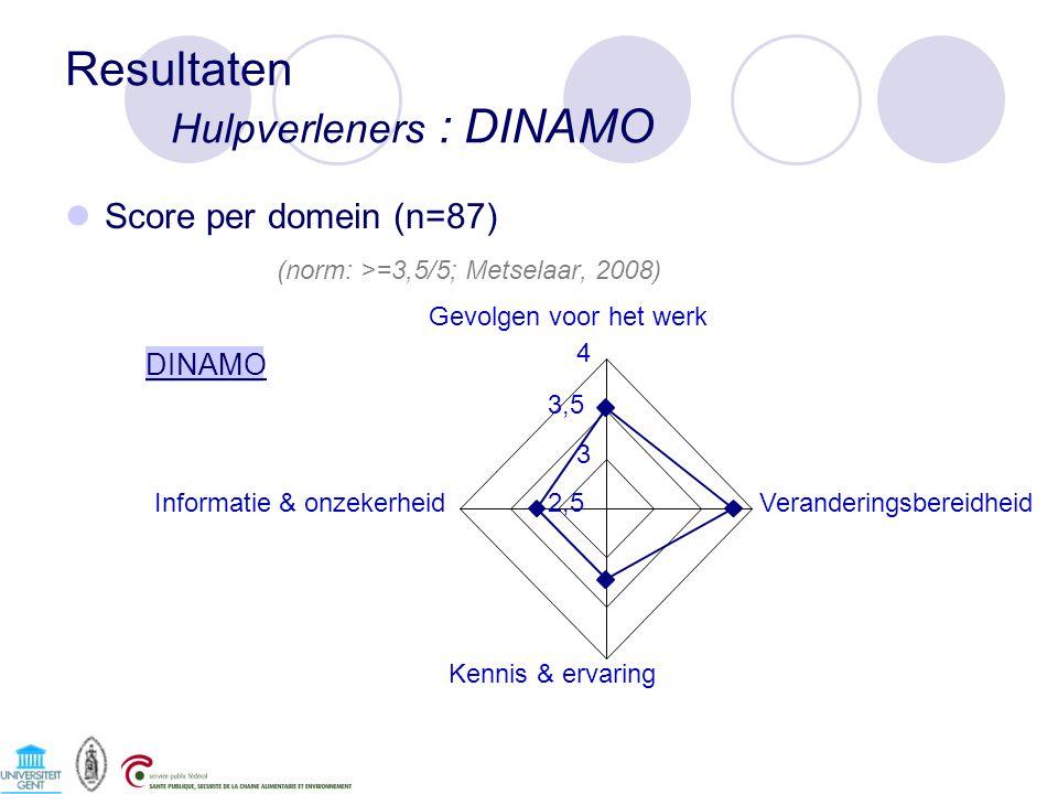 Resultaten Hulpverleners : DINAMO Score per domein (n=87) (norm: >=3,5/5; Metselaar, 2008) DINAMO 2,5 3 3,5 4 Gevolgen voor het werk Veranderingsbereidheid Kennis & ervaring Informatie & onzekerheid