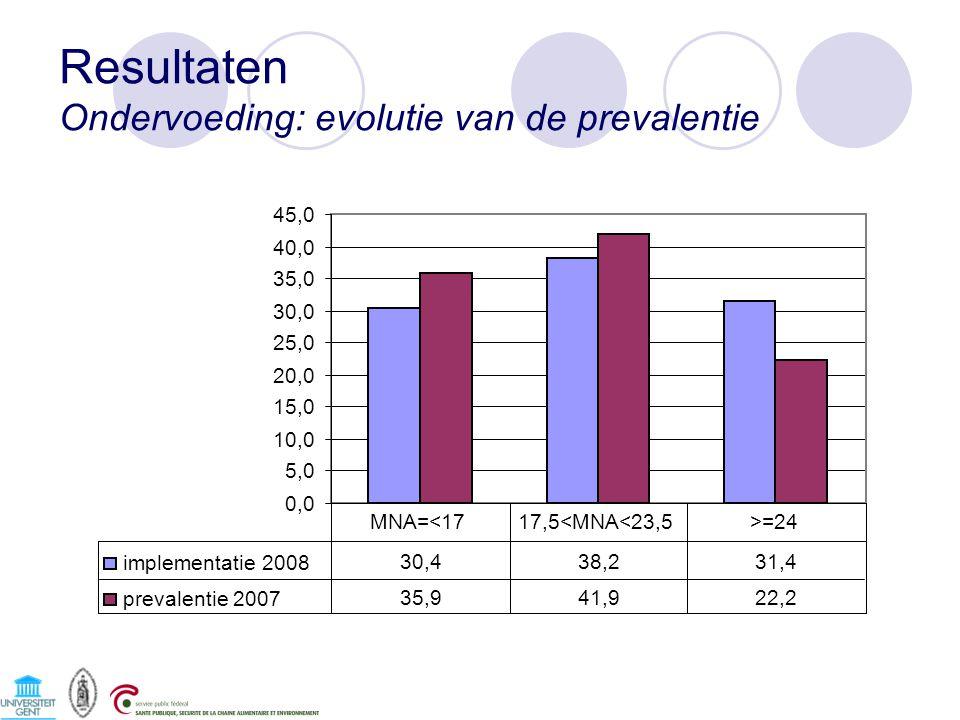 Resultaten Ondervoeding: evolutie van de prevalentie 0,0 5,0 10,0 15,0 20,0 25,0 30,0 35,0 40,0 45,0 implementatie 2008 30,438,231,4 prevalentie 2007 35,941,922,2 MNA=<1717,5<MNA<23,5>=24