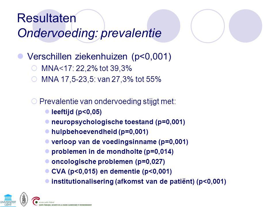 Resultaten Ondervoeding: prevalentie Verschillen ziekenhuizen (p<0,001)  MNA<17: 22,2% tot 39,3%  MNA 17,5-23,5: van 27,3% tot 55%  Prevalentie van ondervoeding stijgt met: leeftijd (p<0,05) neuropsychologische toestand (p=0,001) hulpbehoevendheid (p=0,001) verloop van de voedingsinname (p=0,001) problemen in de mondholte (p=0,014) oncologische problemen (p=0,027) CVA (p<0,015) en dementie (p<0,001) institutionalisering (afkomst van de patiënt) (p<0,001)