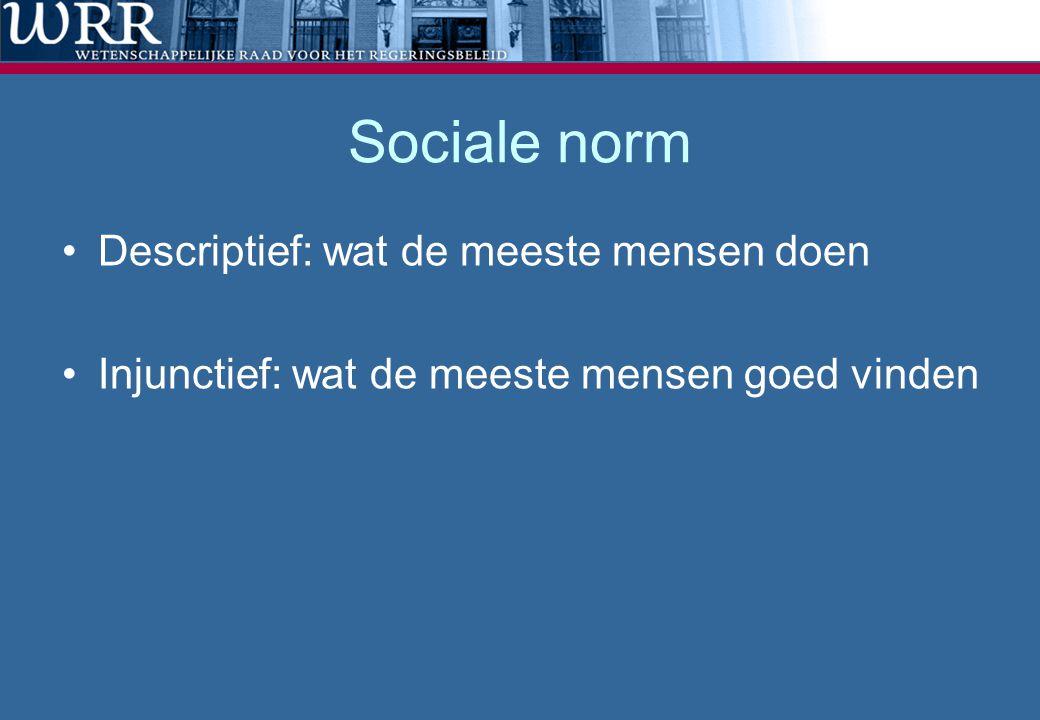 Sociale norm Descriptief: wat de meeste mensen doen Injunctief: wat de meeste mensen goed vinden