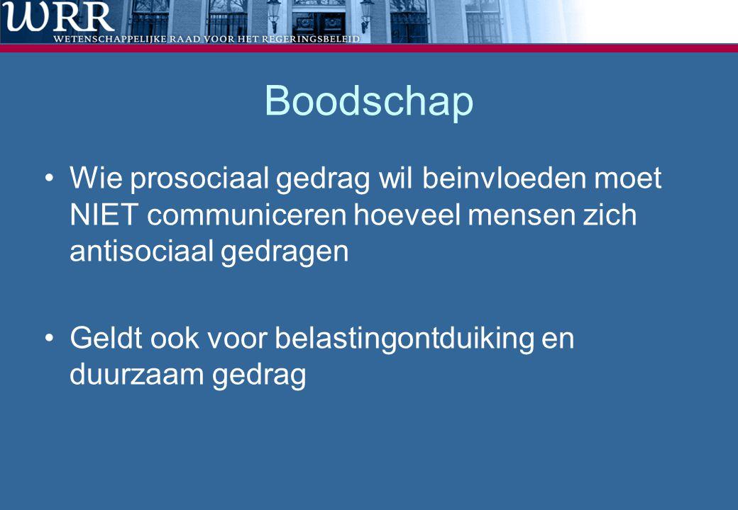 Boodschap Wie prosociaal gedrag wil beinvloeden moet NIET communiceren hoeveel mensen zich antisociaal gedragen Geldt ook voor belastingontduiking en