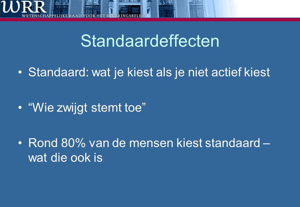 Standaardeffecten Standaard: wat je kiest als je niet actief kiest Wie zwijgt stemt toe Rond 80% van de mensen kiest standaard – wat die ook is