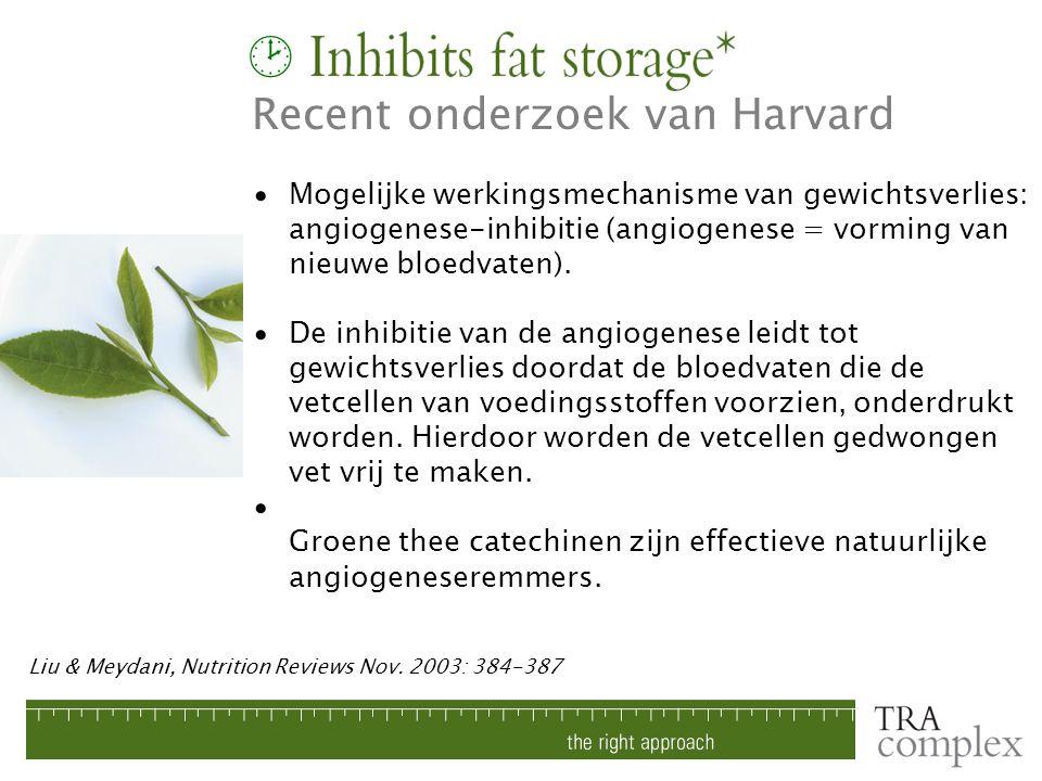 Mogelijke werkingsmechanisme van gewichtsverlies: angiogenese-inhibitie (angiogenese = vorming van nieuwe bloedvaten). De inhibitie van de angiogenese