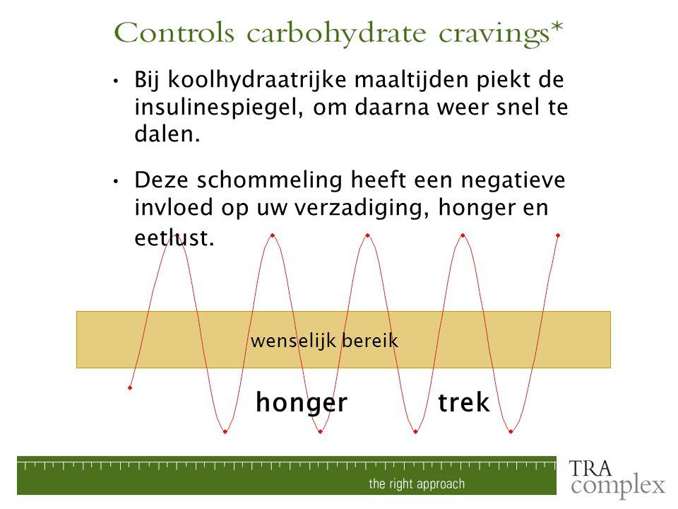 Bij koolhydraatrijke maaltijden piekt de insulinespiegel, om daarna weer snel te dalen. Deze schommeling heeft een negatieve invloed op uw verzadiging