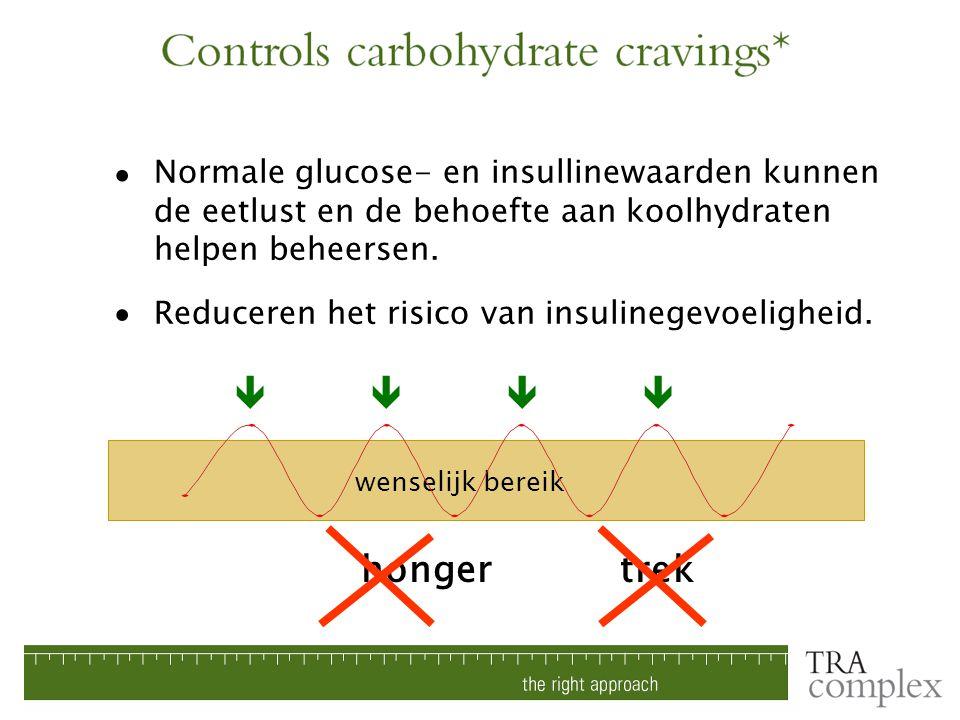 Normale glucose- en insullinewaarden kunnen de eetlust en de behoefte aan koolhydraten helpen beheersen. Reduceren het risico van insulinegevoeligheid