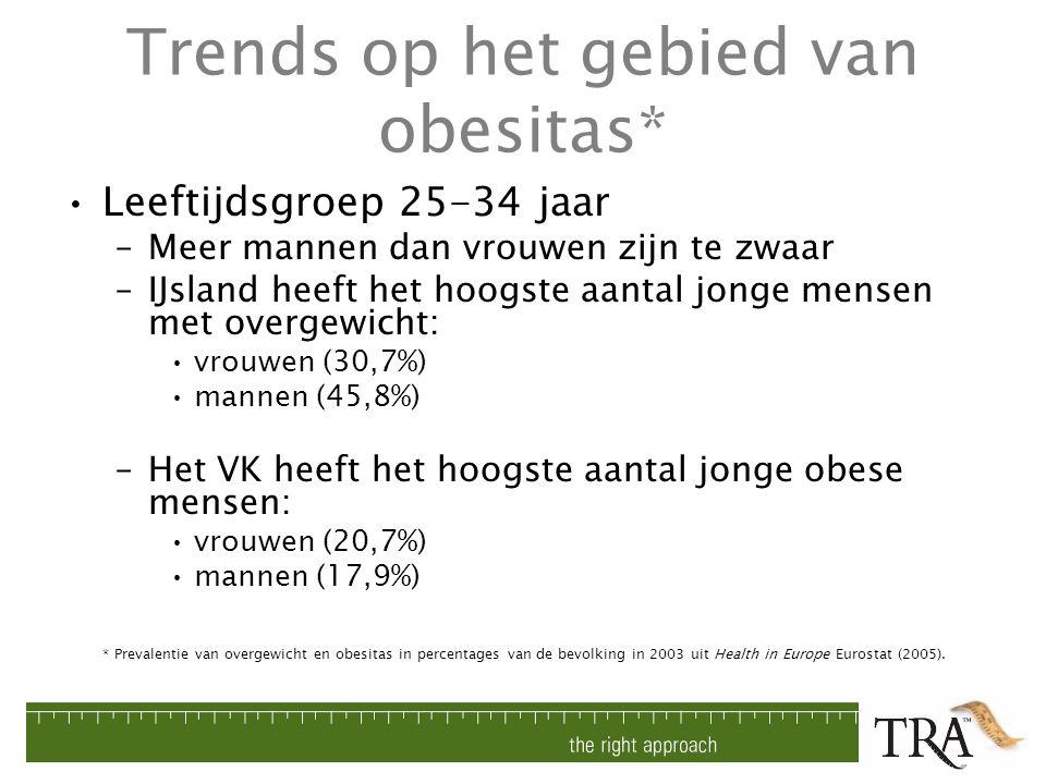 Trends op het gebied van obesitas* Leeftijdsgroep 25-34 jaar –Meer mannen dan vrouwen zijn te zwaar –IJsland heeft het hoogste aantal jonge mensen met
