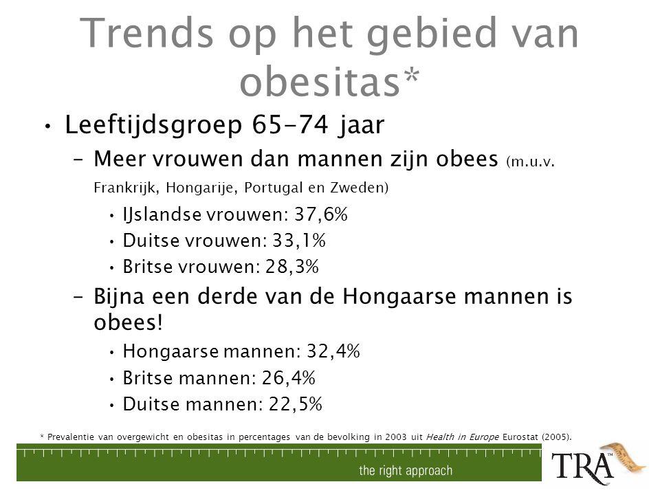 Trends op het gebied van obesitas* Leeftijdsgroep 65-74 jaar –Meer vrouwen dan mannen zijn obees (m.u.v. Frankrijk, Hongarije, Portugal en Zweden) IJs