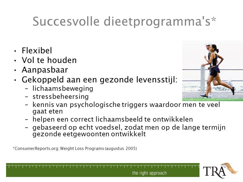 Succesvolle dieetprogramma's* Flexibel Vol te houden Aanpasbaar Gekoppeld aan een gezonde levensstijl: –lichaamsbeweging –stressbeheersing –kennis van