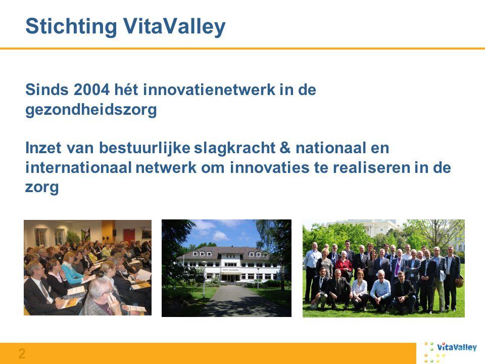 2 Stichting VitaValley Sinds 2004 hét innovatienetwerk in de gezondheidszorg Inzet van bestuurlijke slagkracht & nationaal en internationaal netwerk om innovaties te realiseren in de zorg
