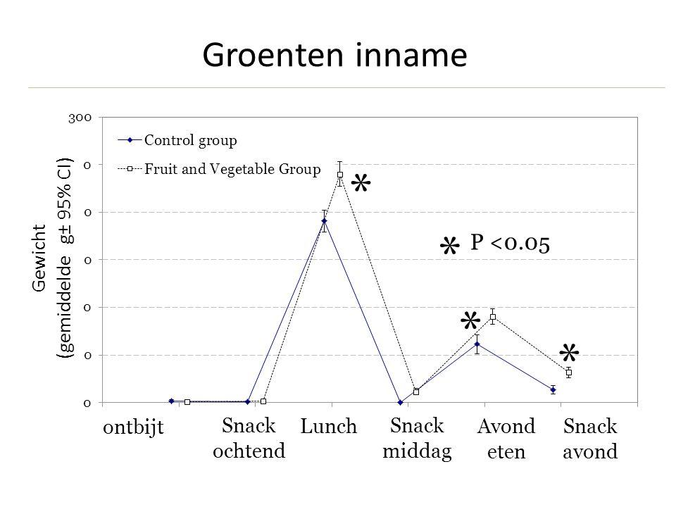 Snack ochtend ontbijt LunchAvond eten Snack middag Snack avond Weight (g) Groenten inname Gewicht (gemiddelde g± 95% CI) * * * P <0.05 *