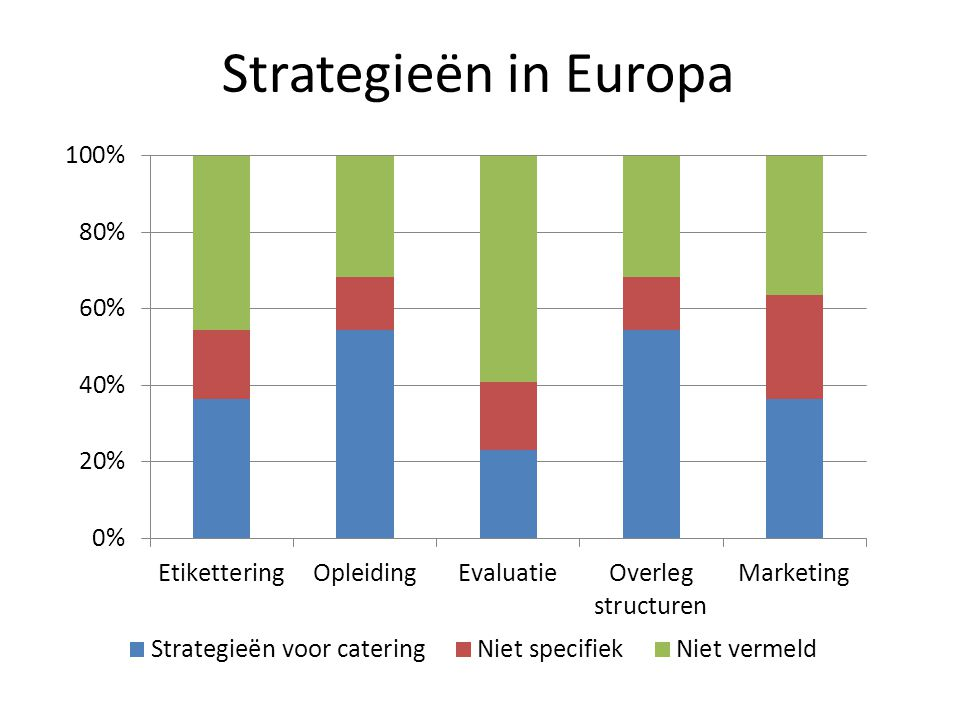 Strategieën in Europa