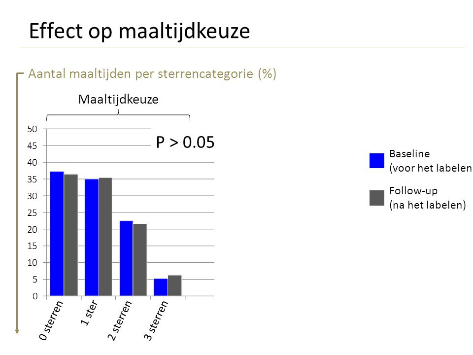 Effect op maaltijdkeuze Meals offered Maaltijdkeuze P > 0.05 Aantal maaltijden per sterrencategorie (%) Baseline (voor het labelen) Follow-up (na het labelen) 1 ster 0 sterren2 sterren3 sterren