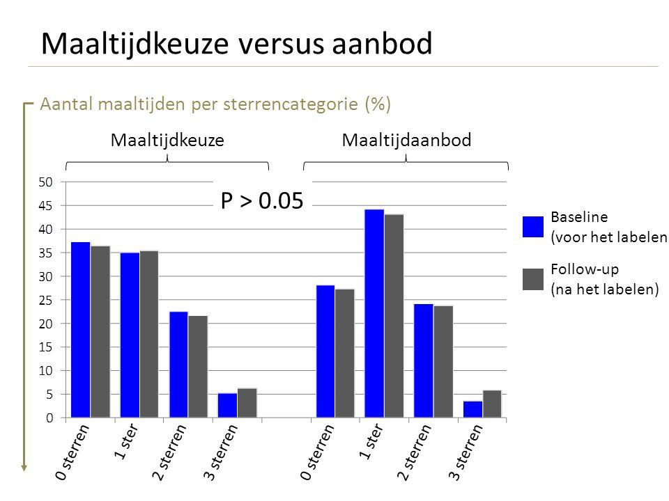 Maaltijdkeuze versus aanbod MaaltijdaanbodMaaltijdkeuze P > 0.05 Aantal maaltijden per sterrencategorie (%) Baseline (voor het labelen) Follow-up (na het labelen) 1 ster 0 sterren2 sterren3 sterren 1 ster 0 sterren2 sterren3 sterren