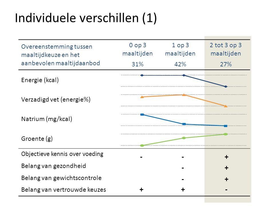 Overeenstemming tussen maaltijdkeuze en het aanbevolen maaltijdaanbod 0 op 3 maaltijden 1 op 3 maaltijden 2 tot 3 op 3 maaltijden 31%42%27% Energie (kcal) Verzadigd vet (energie%) Natrium (mg/kcal) Groente (g) Objectieve kennis over voeding Belang van gezondheid Belang van gewichtscontrole Belang van vertrouwde keuzes Individuele verschillen (1) --+ -+ -+ ++-