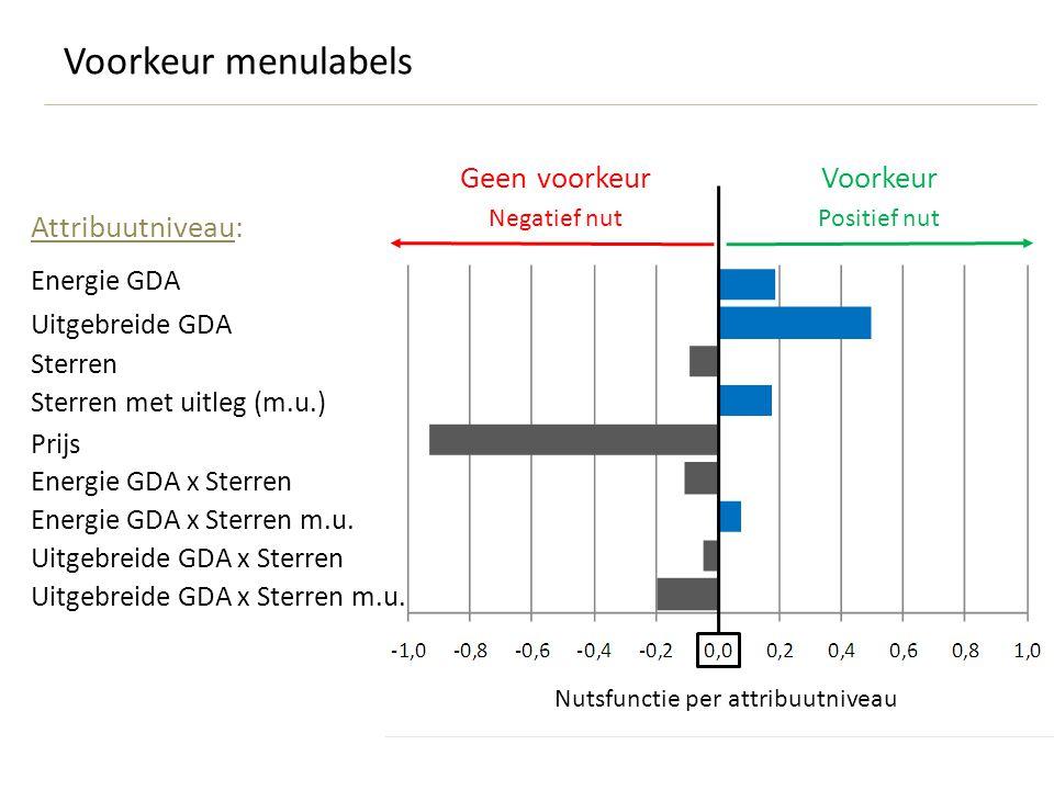 Nutsfunctie per attribuutniveau Energie GDA Uitgebreide GDA Sterren Sterren met uitleg (m.u.) Prijs Energie GDA x Sterren Energie GDA x Sterren m.u.