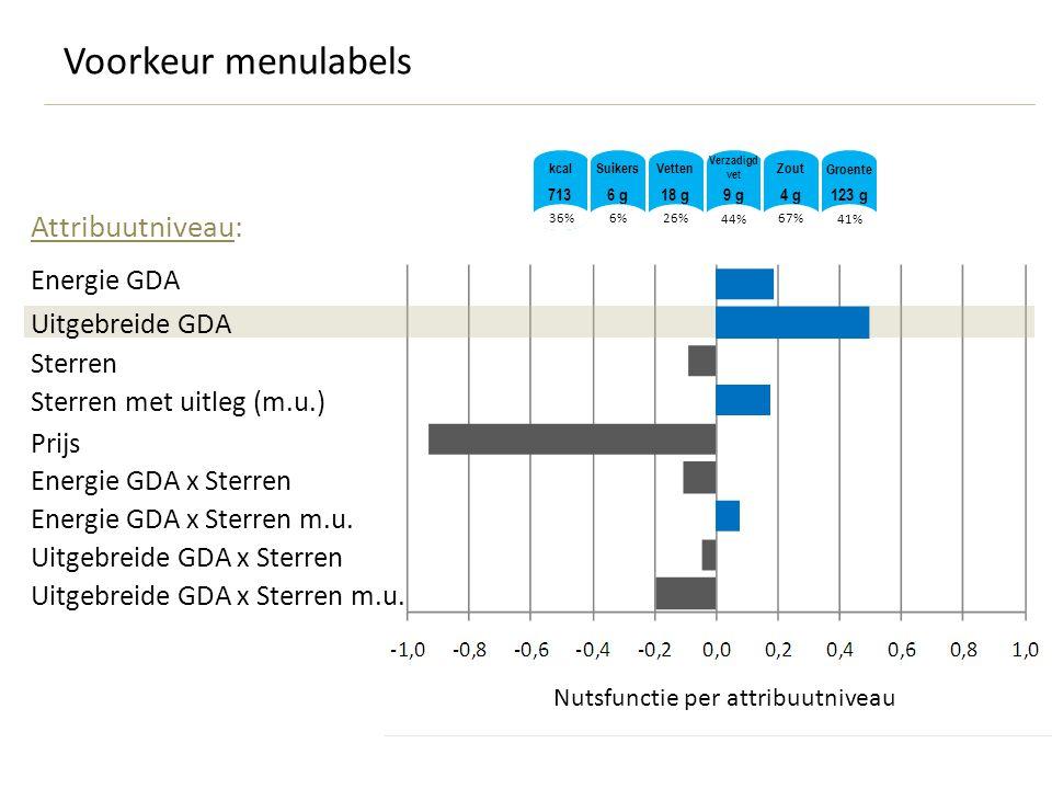 36% kcal 713 6% 26% 44% 67% 41% 6 g18 g9 g4 g123 g SuikersVetten Verzadigd vet Zout Groente Energie GDA Uitgebreide GDA Sterren Sterren met uitleg (m.