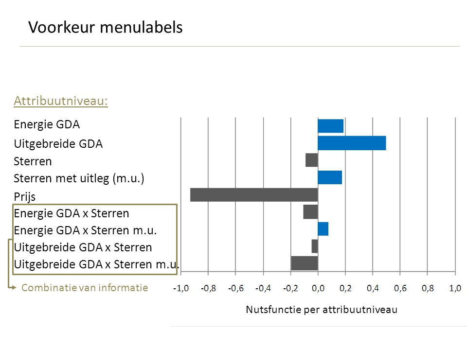 Energie GDA Uitgebreide GDA Sterren Sterren met uitleg (m.u.) Prijs Energie GDA x Sterren Energie GDA x Sterren m.u.