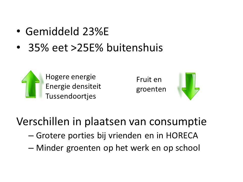 Gemiddeld 23%E 35% eet >25E% buitenshuis Verschillen in plaatsen van consumptie – Grotere porties bij vrienden en in HORECA – Minder groenten op het werk en op school Hogere energie Energie densiteit Tussendoortjes Fruit en groenten
