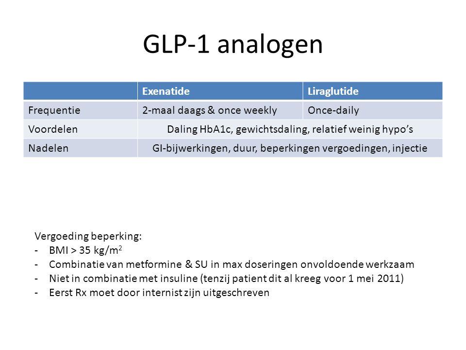 GLP-1 analogen ExenatideLiraglutide Frequentie2-maal daags & once weeklyOnce-daily VoordelenDaling HbA1c, gewichtsdaling, relatief weinig hypo's Nadel