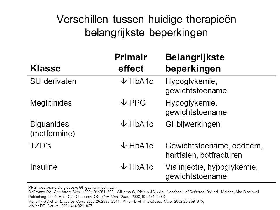 Verschillen tussen huidige therapieën belangrijkste beperkingen Klasse Primair effect Belangrijkste beperkingen SU-derivaten  HbA1cHypoglykemie, gewi