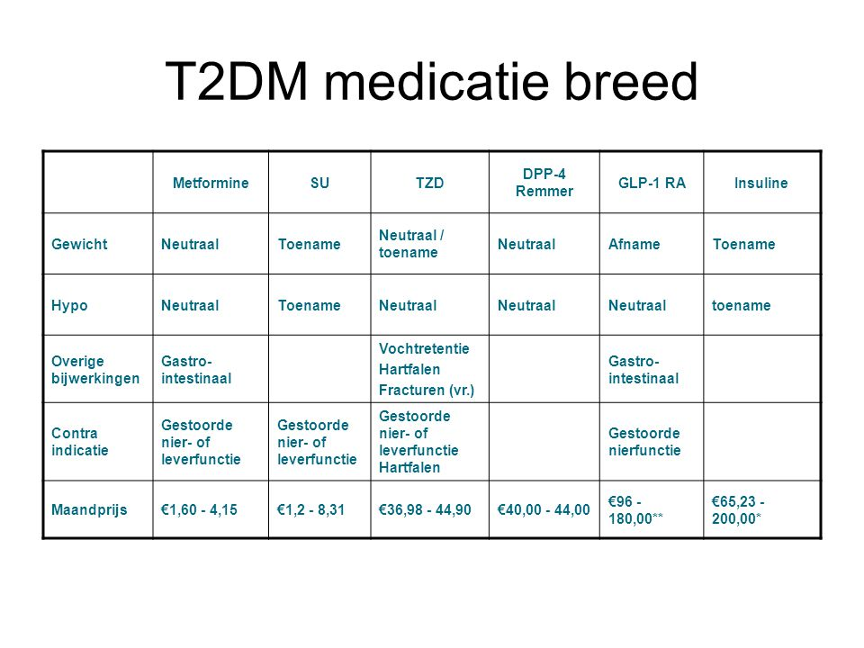 T2DM medicatie breed MetformineSUTZD DPP-4 Remmer GLP-1 RAInsuline GewichtNeutraalToename Neutraal / toename NeutraalAfnameToename HypoNeutraalToename