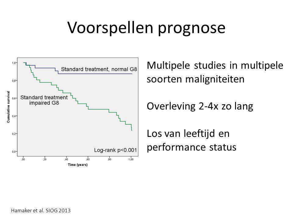 Voorspellen prognose Multipele studies in multipele soorten maligniteiten Overleving 2-4x zo lang Los van leeftijd en performance status Hamaker et al.