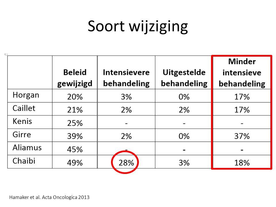 Soort wijziging Hamaker et al. Acta Oncologica 2013