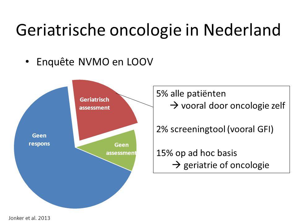 Geriatrische oncologie in Nederland Enquête NVMO en LOOV 5% alle patiënten  vooral door oncologie zelf 2% screeningtool (vooral GFI) 15% op ad hoc basis  geriatrie of oncologie Jonker et al.