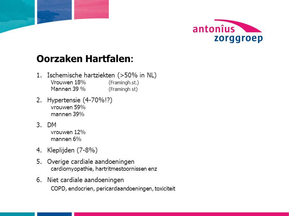 Oorzaken Hartfalen : 1.Ischemische hartziekten (>50% in NL) Vrouwen 18% (Framingh.st.) Mannen 39 % (Framingh st) 2.Hypertensie (4-70%!?) vrouwen 59% mannen 39% 3.DM vrouwen 12% mannen 6% 4.Kleplijden (7-8%) 5.Overige cardiale aandoeningen cardiomyopathie, hartritmestoornissen enz 6.Niet cardiale aandoeningen COPD, endocrien, pericardaandoeningen, toxiciteit