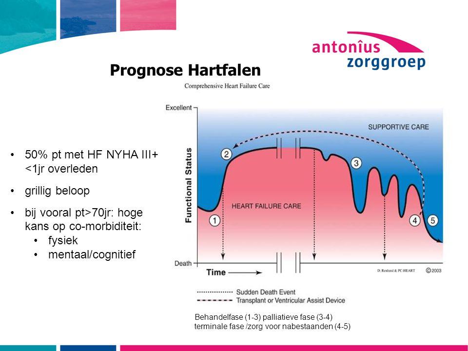 Prognose Hartfalen 50% pt met HF NYHA III+ <1jr overleden grillig beloop bij vooral pt>70jr: hoge kans op co-morbiditeit: fysiek mentaal/cognitief Behandelfase (1-3) palliatieve fase (3-4) terminale fase /zorg voor nabestaanden (4-5)