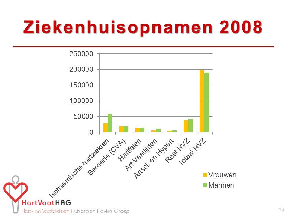Ziekenhuisopnamen 2008 10