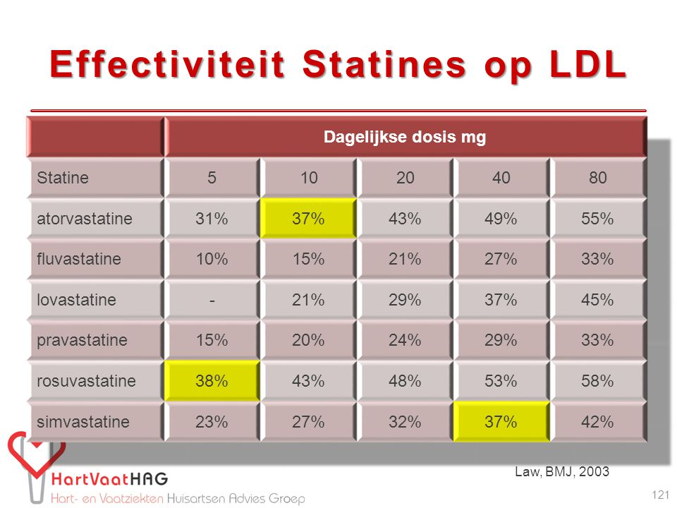 Effectiviteit Statines op LDL 121 Law, BMJ, 2003