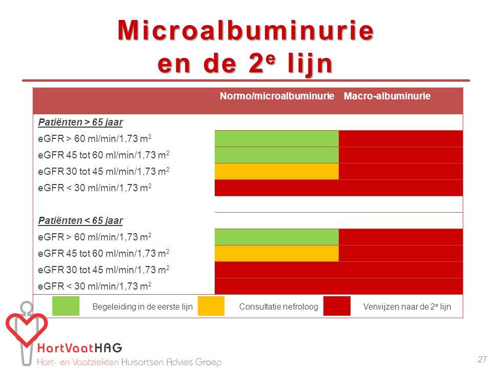 Normo/microalbuminurieMacro-albuminurie Patiënten > 65 jaar eGFR > 60 ml/min/1,73 m 2 eGFR 45 tot 60 ml/min/1,73 m 2 eGFR 30 tot 45 ml/min/1,73 m 2 eGFR < 30 ml/min/1,73 m 2 Patiënten < 65 jaar eGFR > 60 ml/min/1,73 m 2 eGFR 45 tot 60 ml/min/1,73 m 2 eGFR 30 tot 45 ml/min/1,73 m 2 eGFR < 30 ml/min/1,73 m 2 Begeleiding in de eerste lijnConsultatie nefroloogVerwijzen naar de 2 e lijn 27 Microalbuminurie en de 2 e lijn