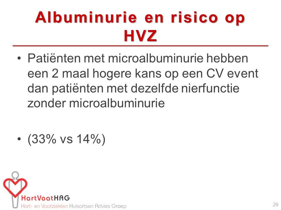 Albuminurie en risico op HVZ Patiënten met microalbuminurie hebben een 2 maal hogere kans op een CV event dan patiënten met dezelfde nierfunctie zonder microalbuminurie (33% vs 14%) 29