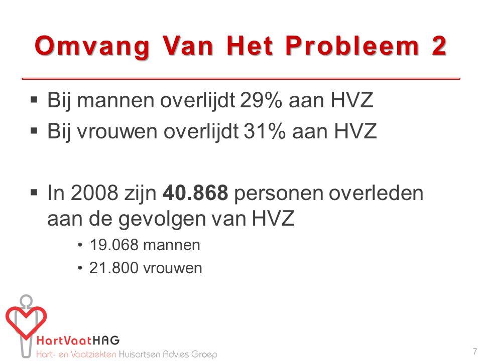 Omvang Van Het Probleem 2  Bij mannen overlijdt 29% aan HVZ  Bij vrouwen overlijdt 31% aan HVZ  In 2008 zijn 40.868 personen overleden aan de gevolgen van HVZ 19.068 mannen 21.800 vrouwen 7