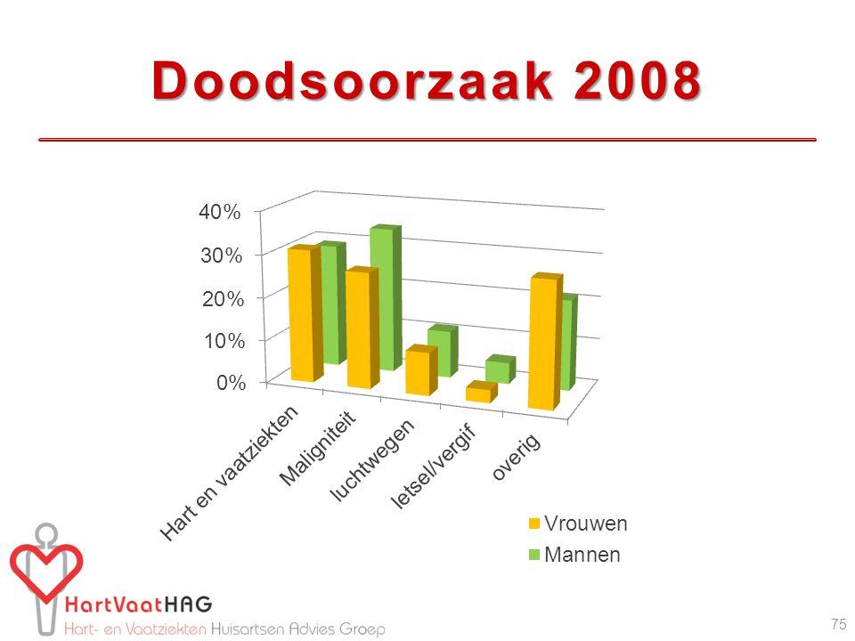 Doodsoorzaak 2008 75