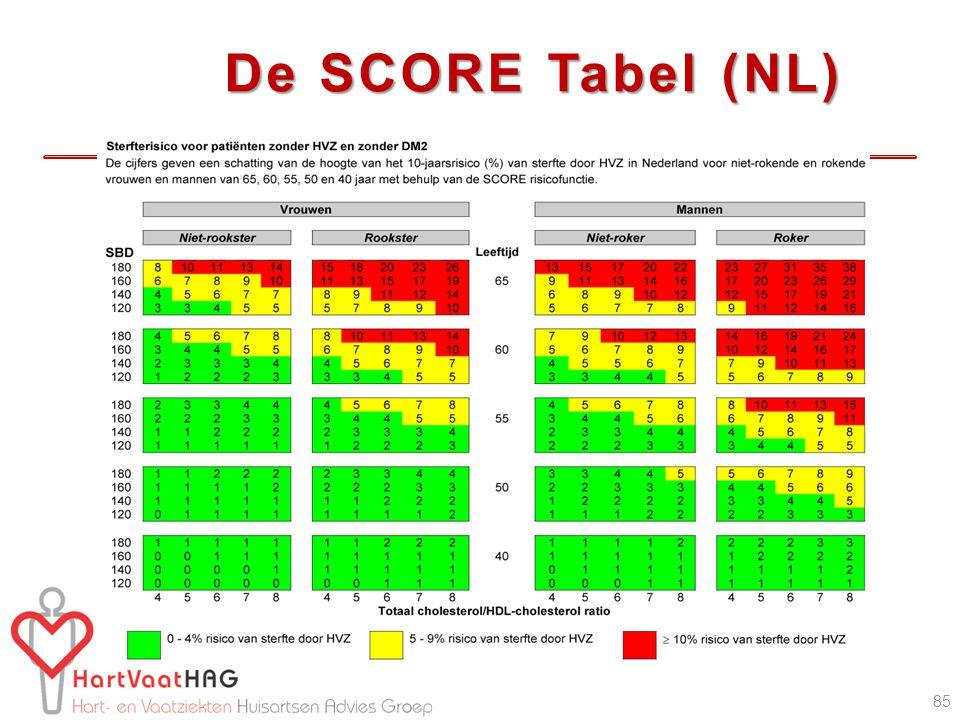 De SCORE Tabel (NL) 85