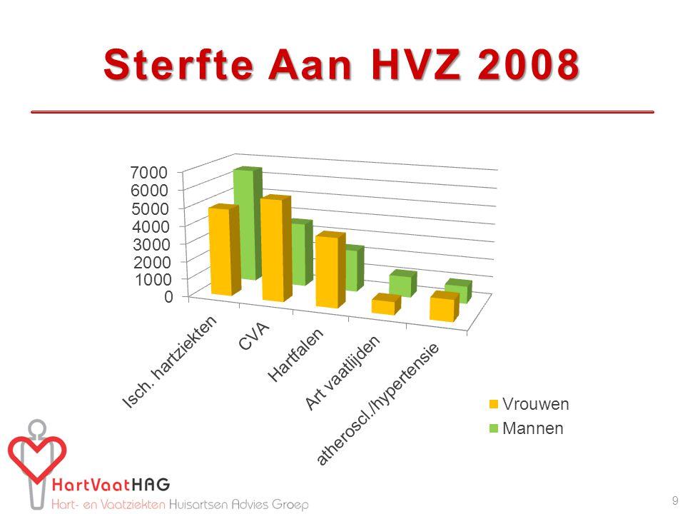 Sterfte Aan HVZ 2008 9