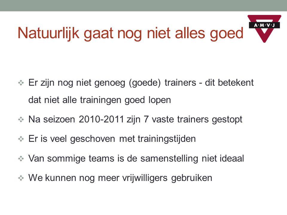 Agenda  14 april - Clinic voor jongens  1 juni - nieuwe teams samengesteld  2 juni – Jongste Jeugddag – officiële afsluiting van het seizoen  9 juni – Witte Rookdag .