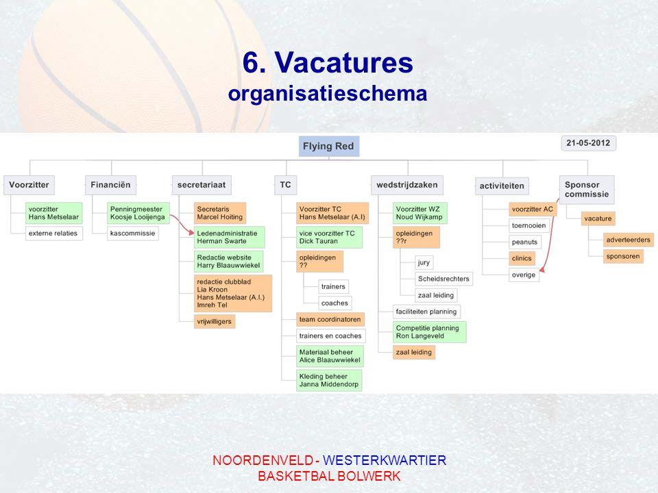 NOORDENVELD - WESTERKWARTIER BASKETBAL BOLWERK 6. Vacatures organisatieschema