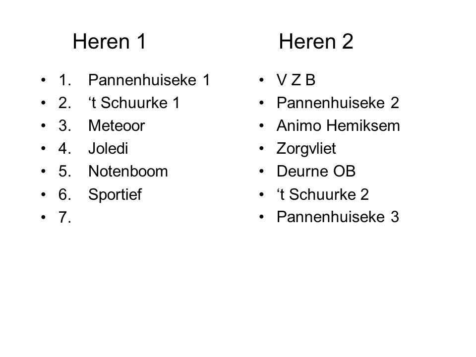 Heren 1Heren 2 1.Pannenhuiseke 1 2.'t Schuurke 1 3.Meteoor 4.Joledi 5.Notenboom 6.Sportief 7. V Z B Pannenhuiseke 2 Animo Hemiksem Zorgvliet Deurne OB