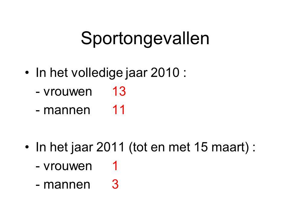 Sportongevallen In het volledige jaar 2010 : - vrouwen13 - mannen11 In het jaar 2011 (tot en met 15 maart) : - vrouwen1 - mannen3
