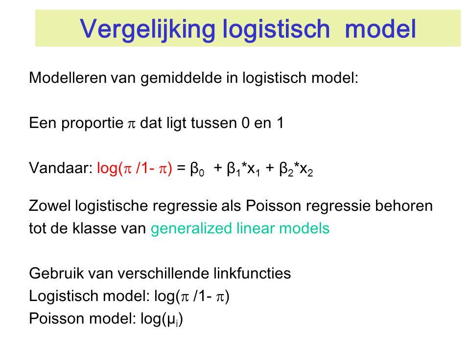 Vergelijking logistisch model Modelleren van gemiddelde in logistisch model: Een proportie  dat ligt tussen 0 en 1 Vandaar: log(  /1-  ) = β 0 + β