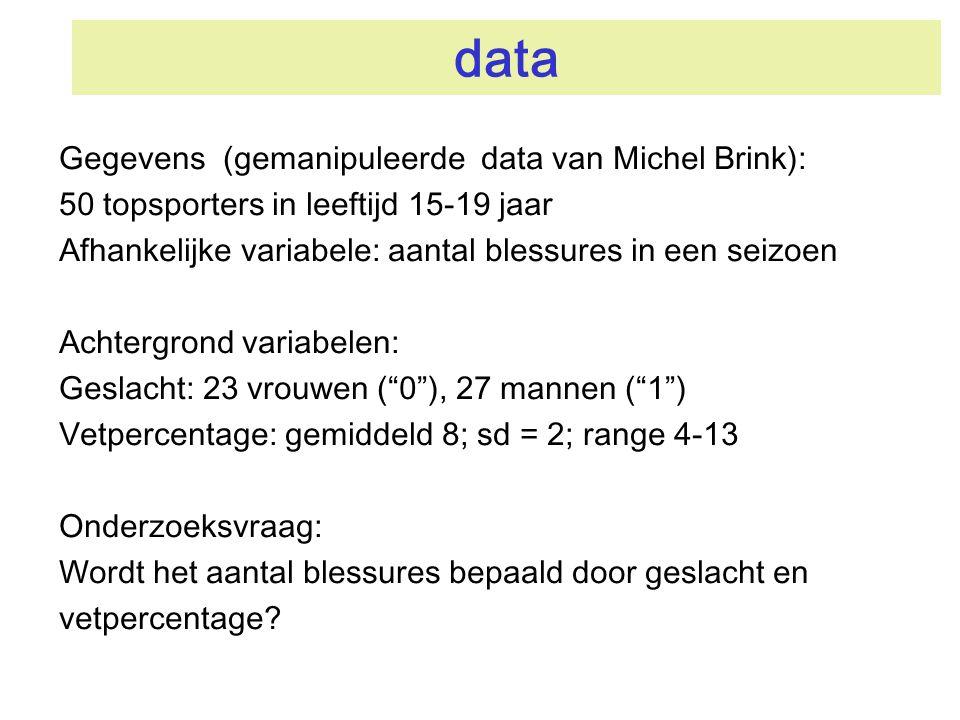 data Gegevens (gemanipuleerde data van Michel Brink): 50 topsporters in leeftijd 15-19 jaar Afhankelijke variabele: aantal blessures in een seizoen Ac