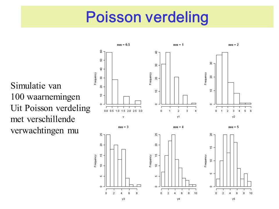 Poisson verdeling Simulatie van 100 waarnemingen Uit Poisson verdeling met verschillende verwachtingen mu